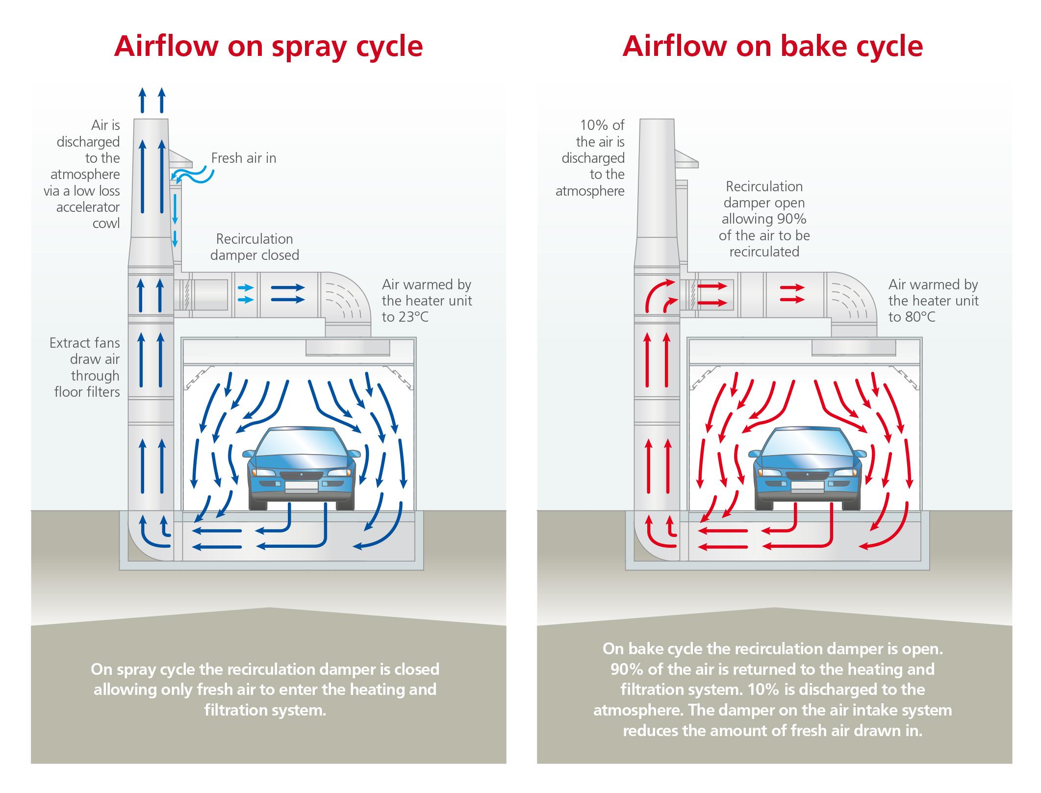 Evac Extracted Balanced Floor For Automotive Spray Booths