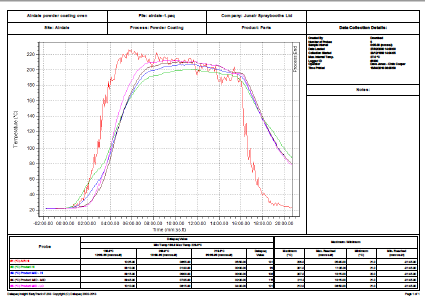 Airedale Temperature Curve Graph
